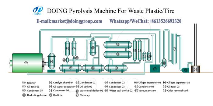 PLASTIC flow chart