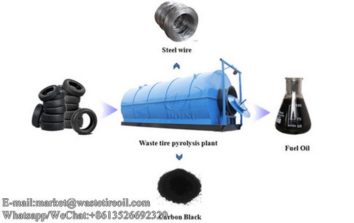 pyrolysis plant (复制)